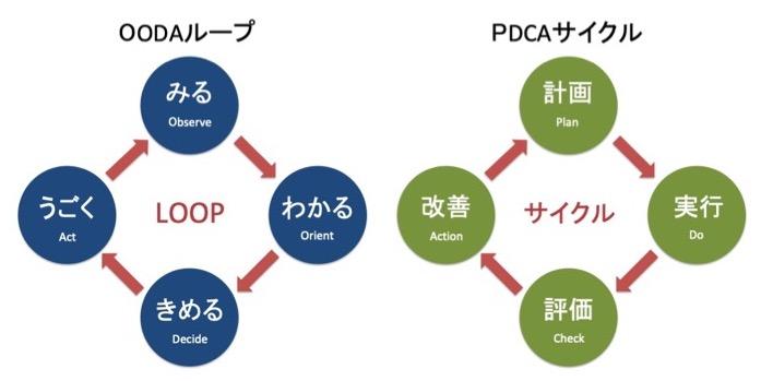 OODAループとPDCAサイクルの違い