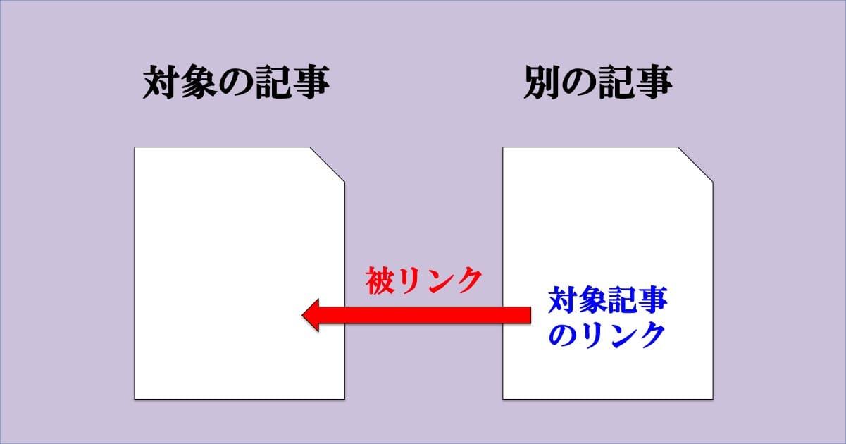 被リンクのイメージ