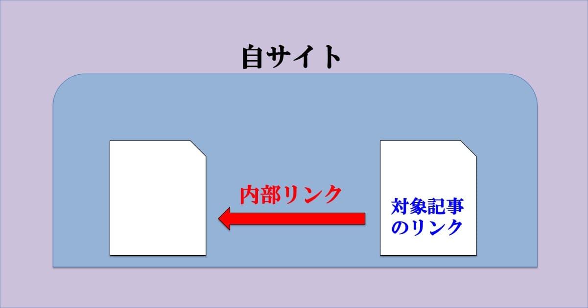 内部リンクのイメージ