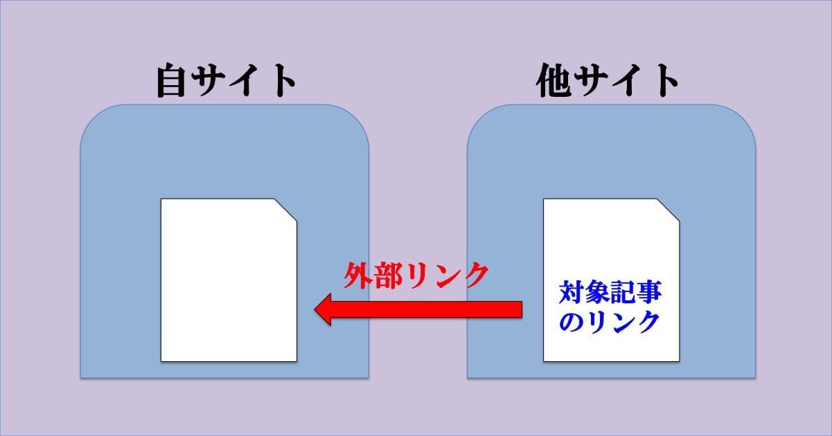外部リンクのイメージ