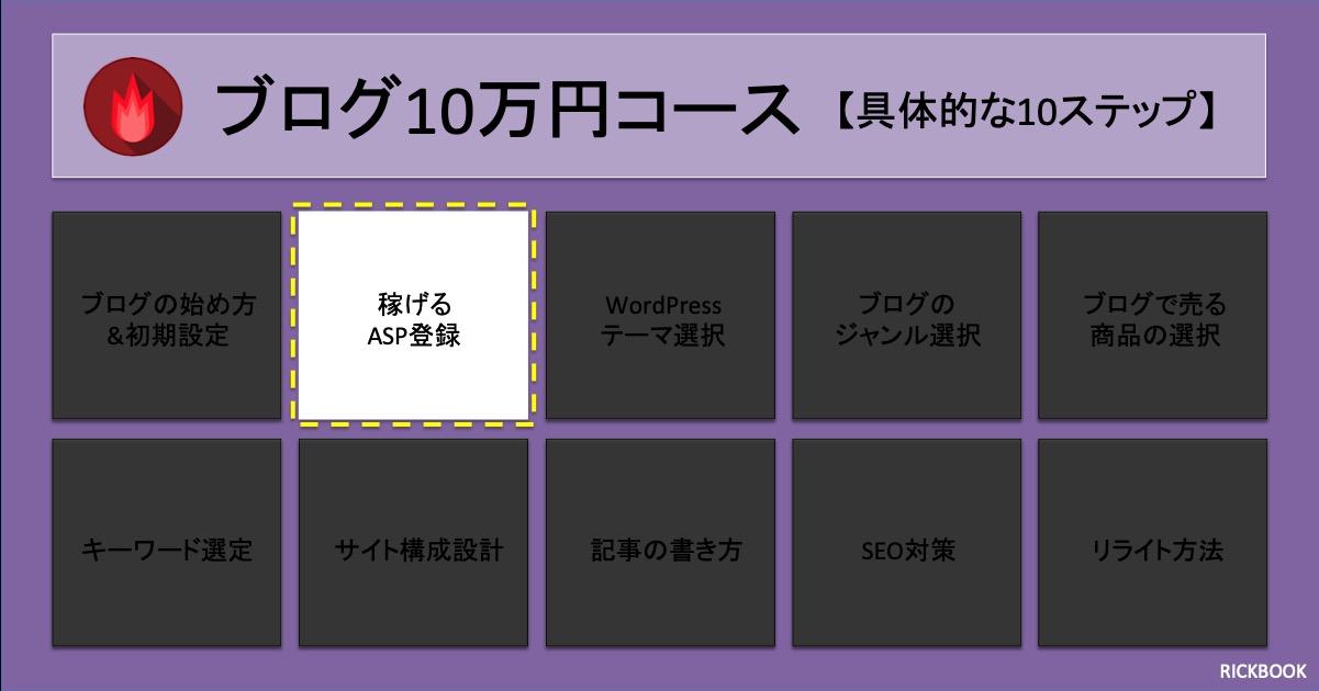 ブログで稼ぐ10万円コース