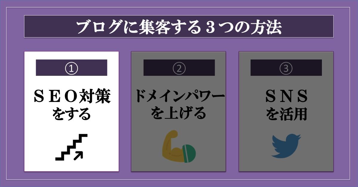 ブログに集客する3つの方法_SEO