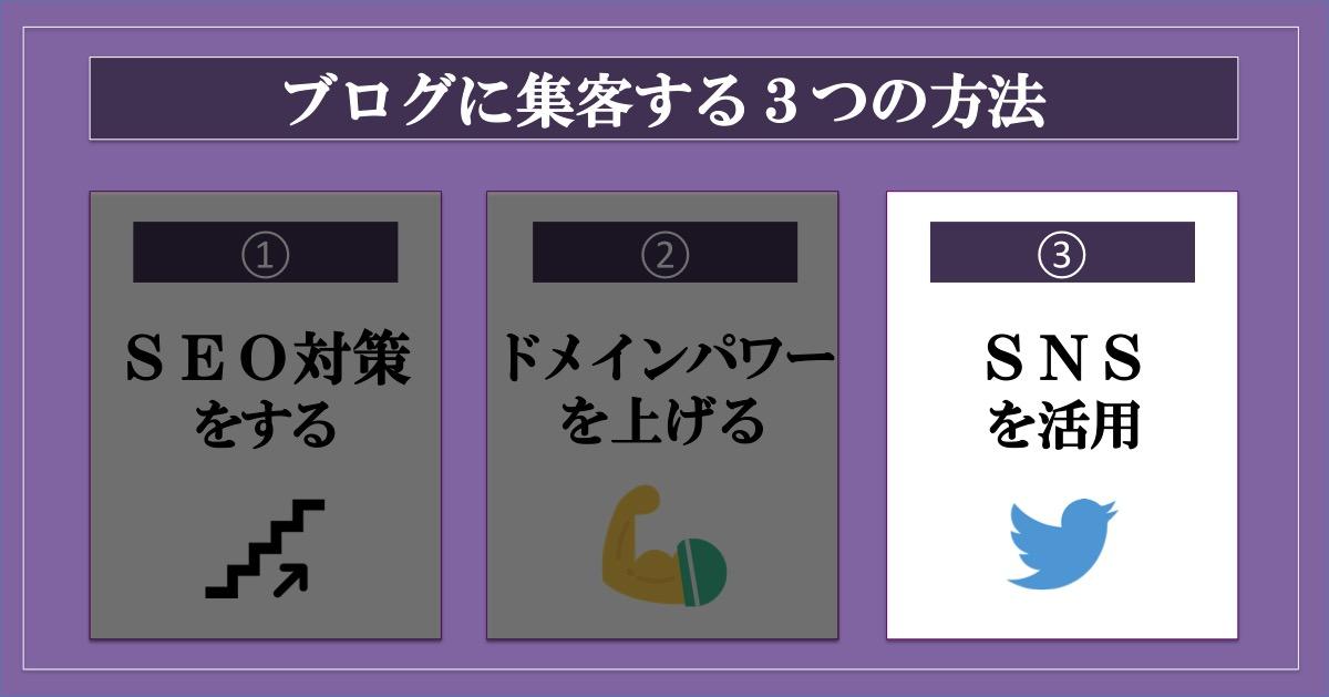 ブログに集客する3つの方法_SNS