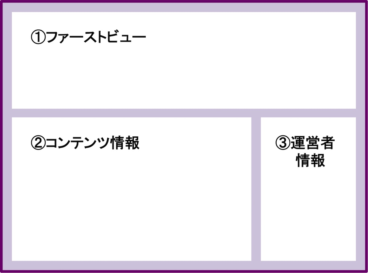ブログトップページの作り方_3つの構成要素_説明図