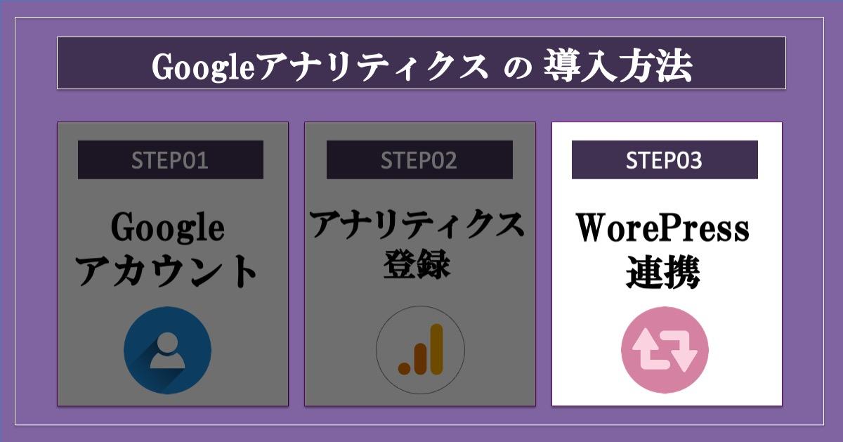 グーグルアナリティスの導入_ワードプレスと連携