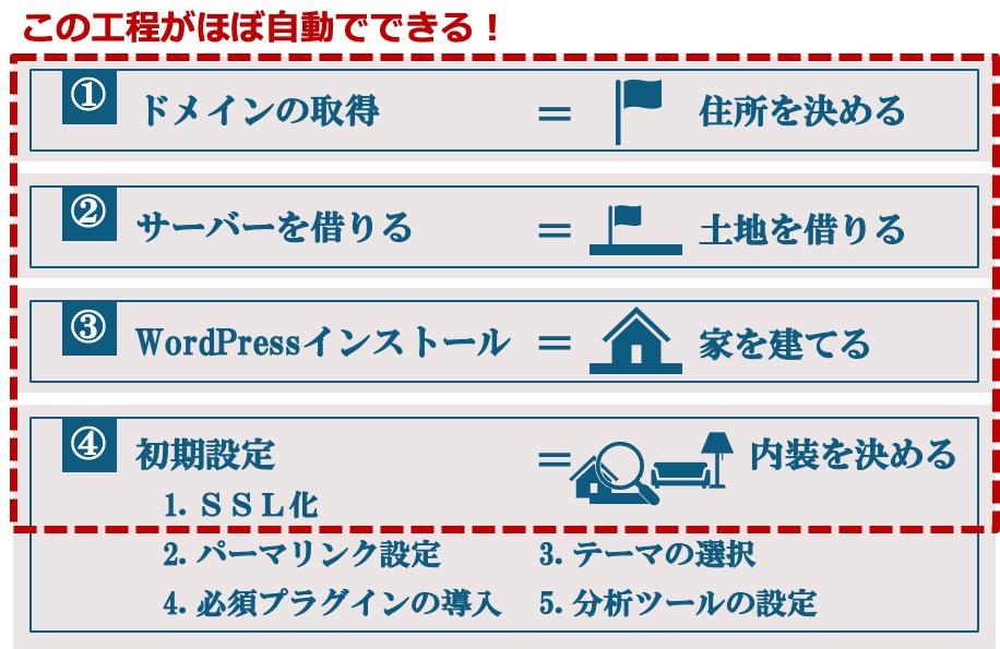 エックスサーバーのWordPressクイックスタートのイメージ
