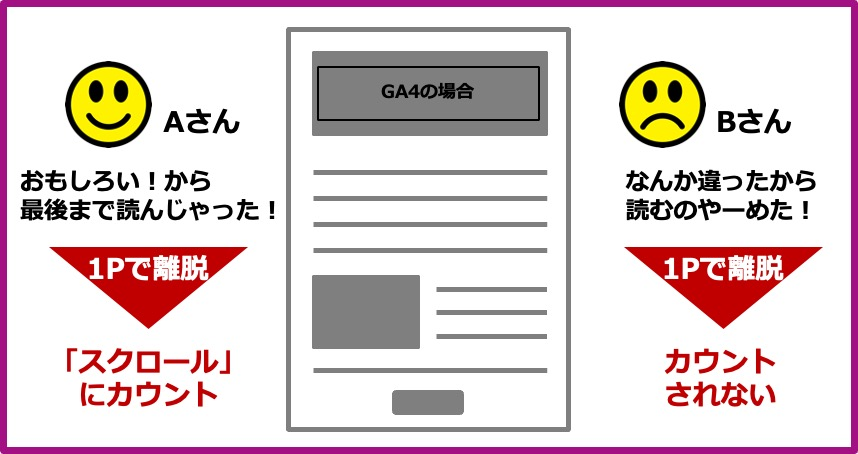 GA4_スクロール説明